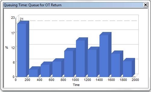 Graph showing Queue Time for OT return