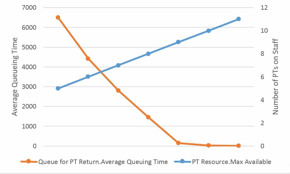 Graph showing queueing times
