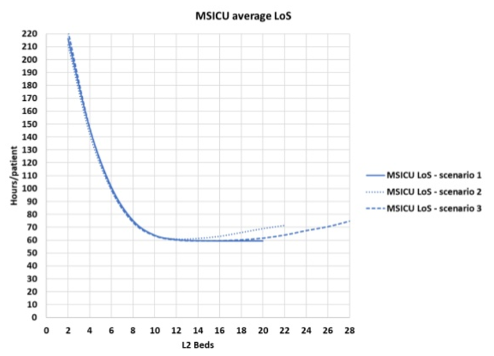 MSICU average length of stay