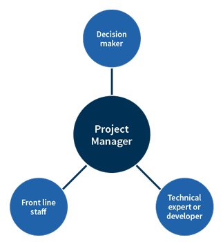 Project manager role diagram